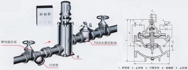 水泵控制阀(700x)图片